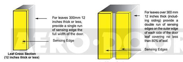 Hangar Door Leaf Profiles
